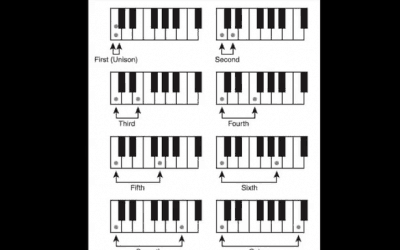 Music Theory for Electronic Musicians